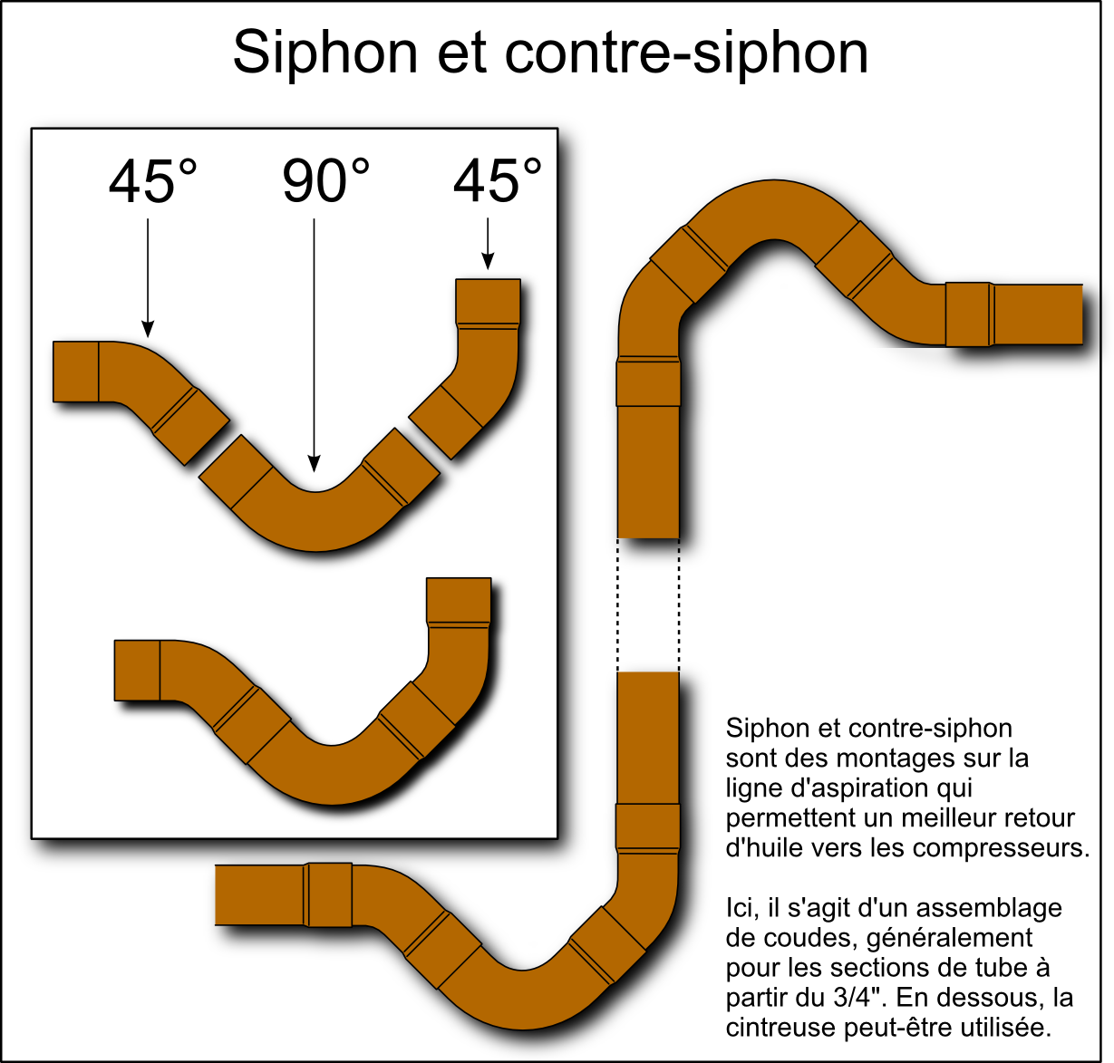 fichier:phpage.fr-montage-siphon-001 — tifcc